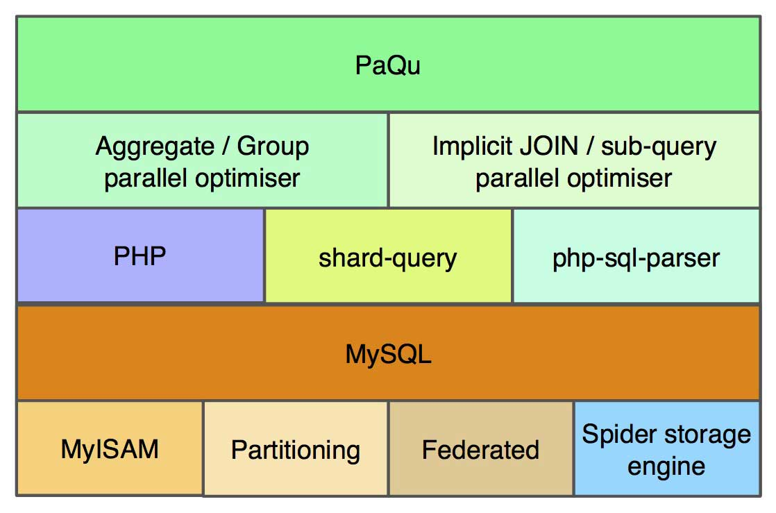 PaQu architecture overview with all its dependencies.