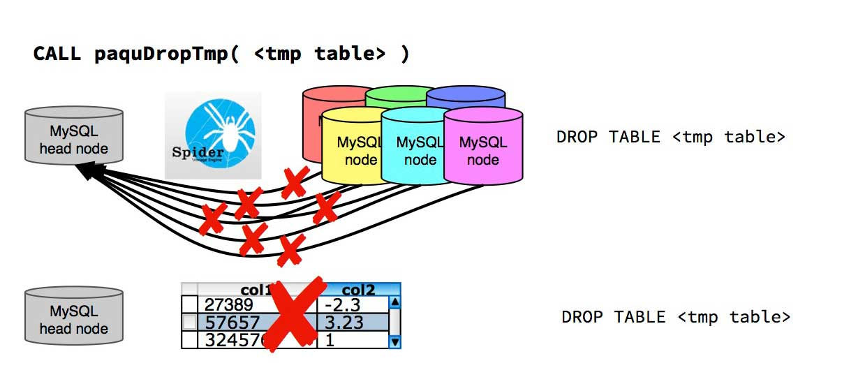 Illustration of the tasks carried out by paquDropTmp. All links from the data nodes to the table on the head node are dropped. Then the temporary table on the head node itself is dropped.
