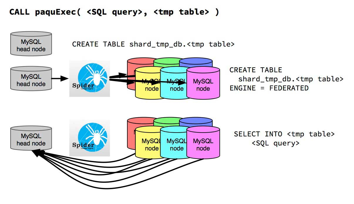 Illustration of the tasks carried out by paquExec. First a temporary data table is created on the head node. Then this table is shared with each data node and the SQL query is sent to each node, writing their results into the shared temporary table.