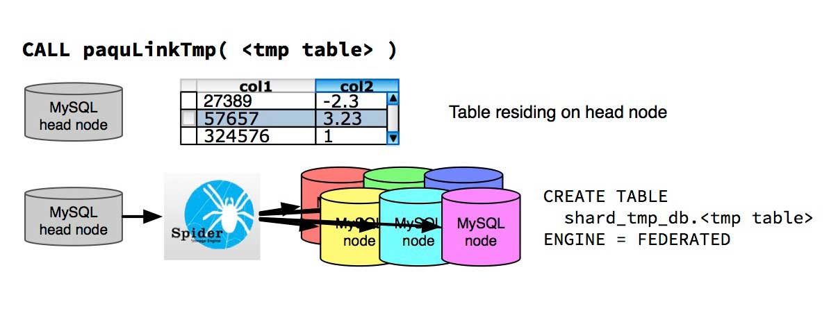 Illustration of the task carried out by paquLinkTmp. It makes a table residing on the head node available on the data nodes.